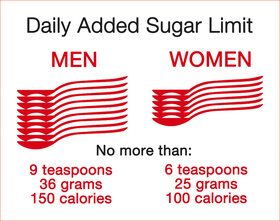 WHO recommended daily sugar limits
