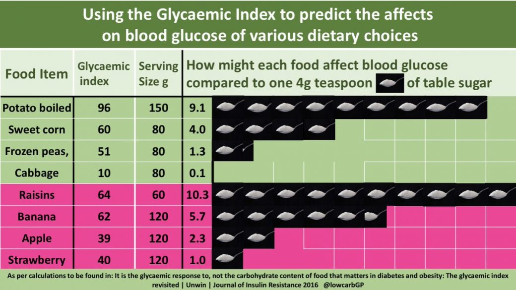 Infographic - Dr David Unwin Sugar equivalents